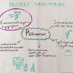 Nuoret vaikuttajat: Kansainvälistymiseen liittyvät haasteet
